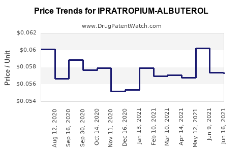 Drug Price Trends for IPRATROPIUM-ALBUTEROL