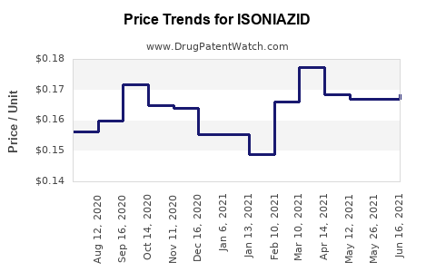 Drug Price Trends for ISONIAZID