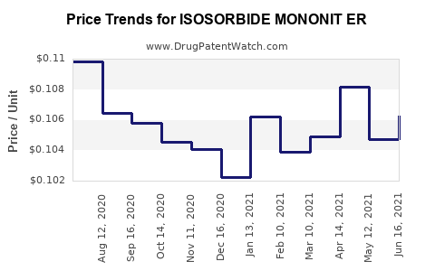 Drug Price Trends for ISOSORBIDE MONONIT ER