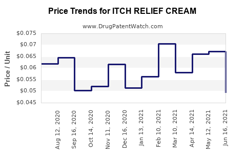 Drug Price Trends for ITCH RELIEF CREAM