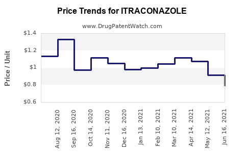 Drug Price Trends for ITRACONAZOLE