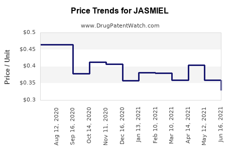 Drug Price Trends for JASMIEL