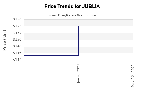 Drug Prices for JUBLIA