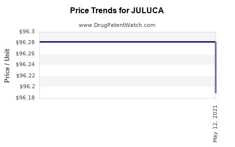 Drug Prices for JULUCA