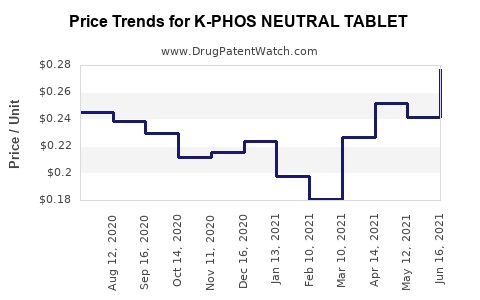 Drug Price Trends for K-PHOS NEUTRAL TABLET