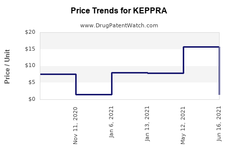Drug Prices for KEPPRA