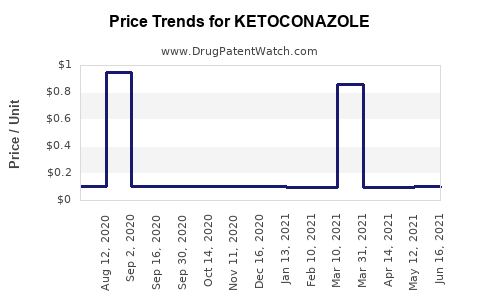 Drug Price Trends for KETOCONAZOLE
