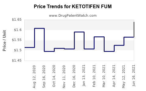 Drug Price Trends for KETOTIFEN FUM