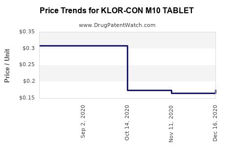 Drug Price Trends for KLOR-CON M10 TABLET