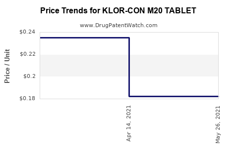 Drug Price Trends for KLOR-CON M20 TABLET