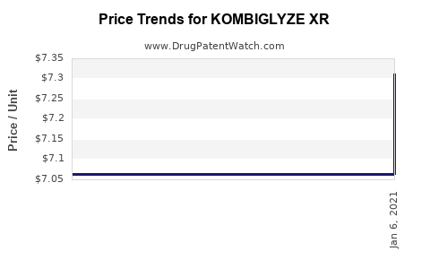 Drug Prices for KOMBIGLYZE XR