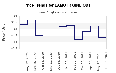Drug Price Trends for LAMOTRIGINE ODT