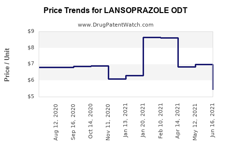 Drug Price Trends for LANSOPRAZOLE ODT