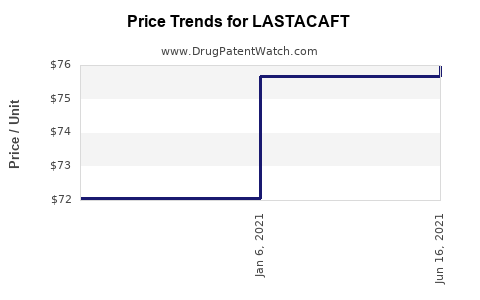 Drug Prices for LASTACAFT