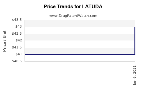 Drug Prices for LATUDA