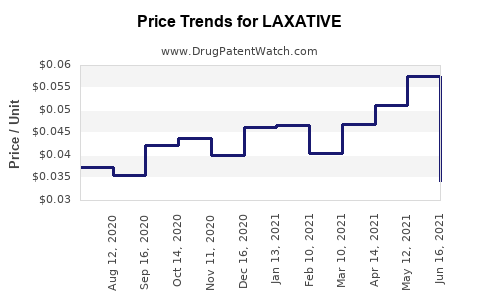 Drug Price Trends for LAXATIVE
