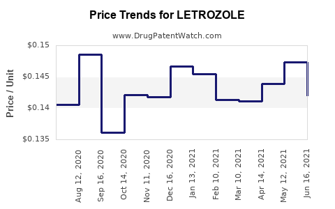 Drug Price Trends for LETROZOLE