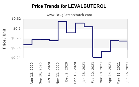 Drug Price Trends for LEVALBUTEROL