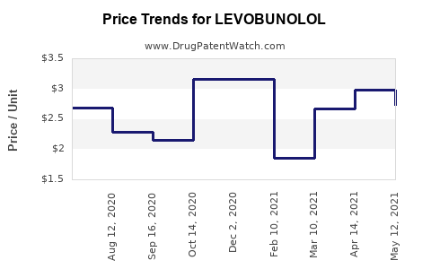 Drug Price Trends for LEVOBUNOLOL