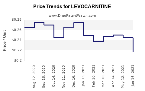 Drug Prices for LEVOCARNITINE