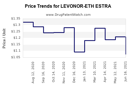 Drug Price Trends for LEVONOR-ETH ESTRA