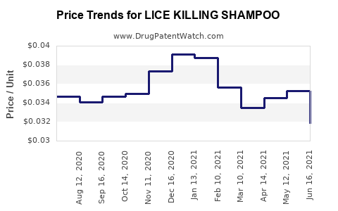 Drug Price Trends for LICE KILLING SHAMPOO