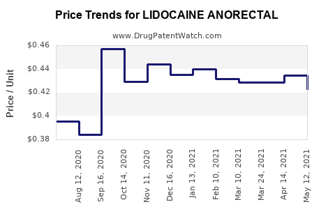 Drug Price Trends for LIDOCAINE ANORECTAL