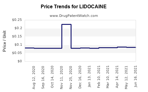 Drug Prices for LIDOCAINE