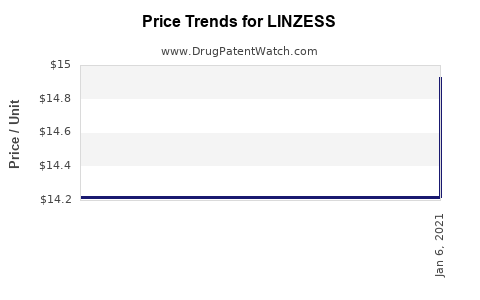Drug Prices for LINZESS