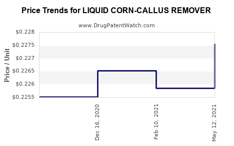 Drug Price Trends for LIQUID CORN-CALLUS REMOVER