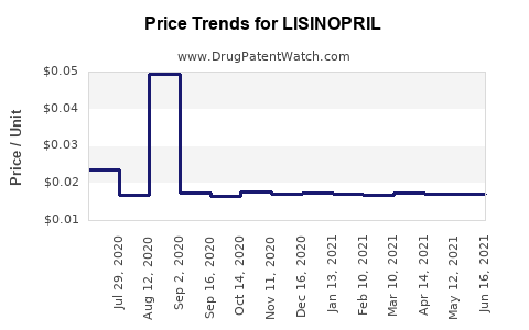 Drug Price Trends for LISINOPRIL