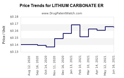 Drug Price Trends for LITHIUM CARBONATE ER