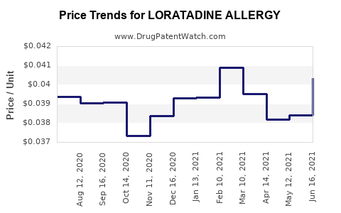 Drug Price Trends for LORATADINE ALLERGY