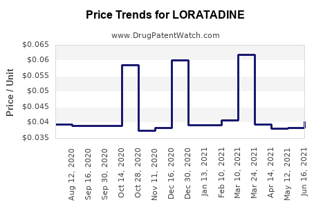 Drug Prices for LORATADINE