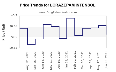 Drug Price Trends for LORAZEPAM INTENSOL
