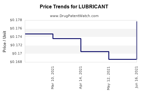 Drug Price Trends for LUBRICANT