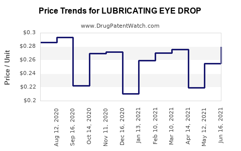 Drug Price Trends for LUBRICATING EYE DROP