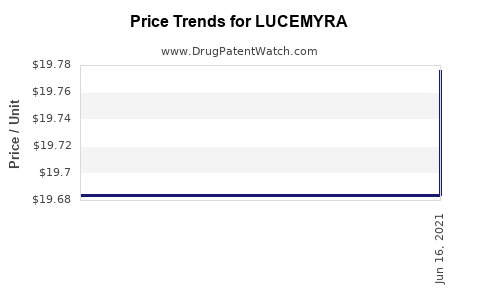 Drug Prices for LUCEMYRA