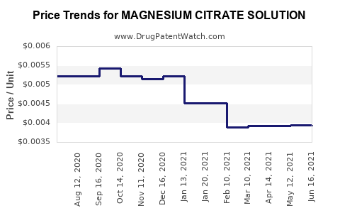 Drug Price Trends for MAGNESIUM CITRATE SOLUTION