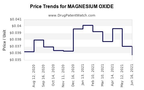 Drug Price Trends for MAGNESIUM OXIDE