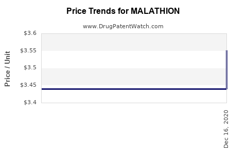 Drug Price Trends for MALATHION