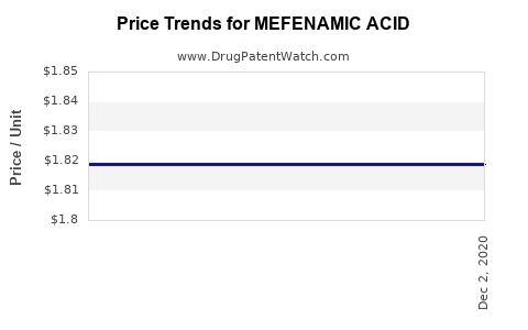 Drug Price Trends for MEFENAMIC ACID