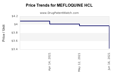 Drug Price Trends for MEFLOQUINE HCL