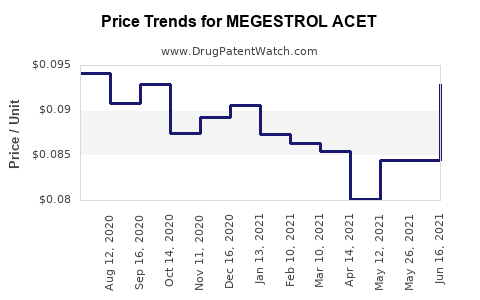 Drug Price Trends for MEGESTROL ACET
