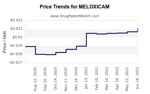 Drug Prices for MELOXICAM