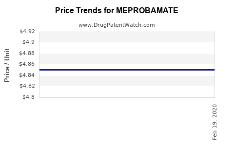 Drug Prices for MEPROBAMATE