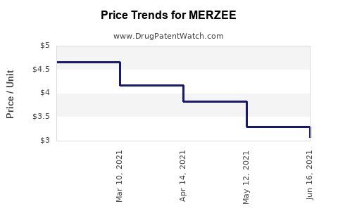 Drug Price Trends for MERZEE