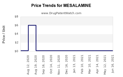 Drug Price Trends for MESALAMINE