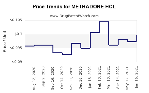 Drug Price Trends for METHADONE HCL