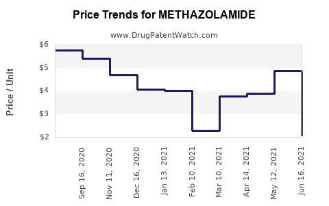 Drug Price Trends for METHAZOLAMIDE